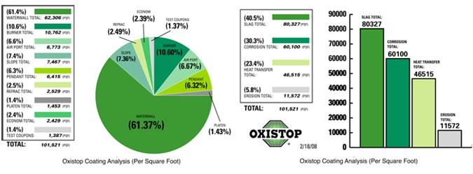 oxistopcharts